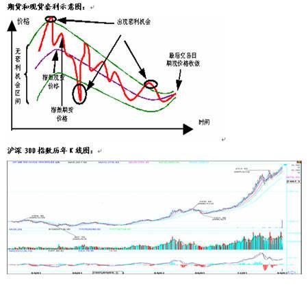 股指期货交易中的关键点