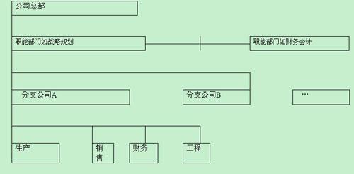 M型结构:集权与分权有机结合的组织架构