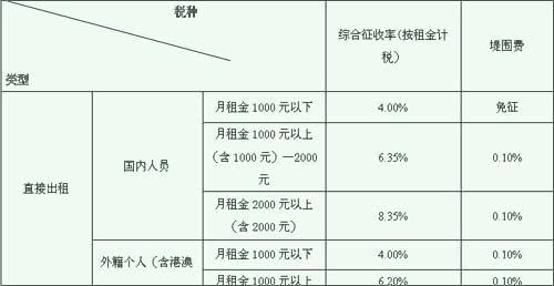 东莞市个人出租房屋税率表