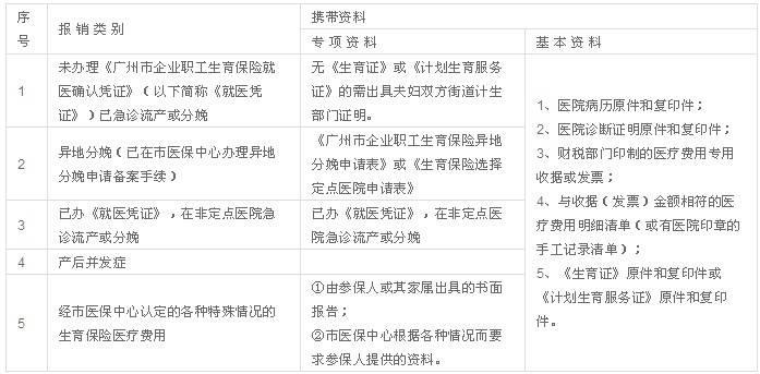 广州生育保险如何报销