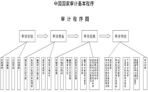 审计程序的类型及实施步骤