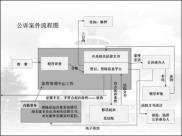 公诉案件的流程图