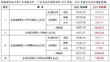 广东省2013年人身损害赔偿标准