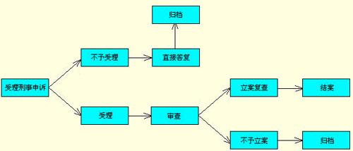 刑事申诉的业务流程图