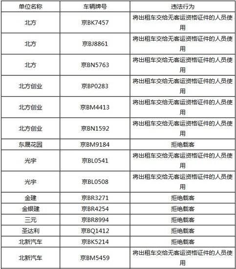 北京首次公布出租车违章黑名单