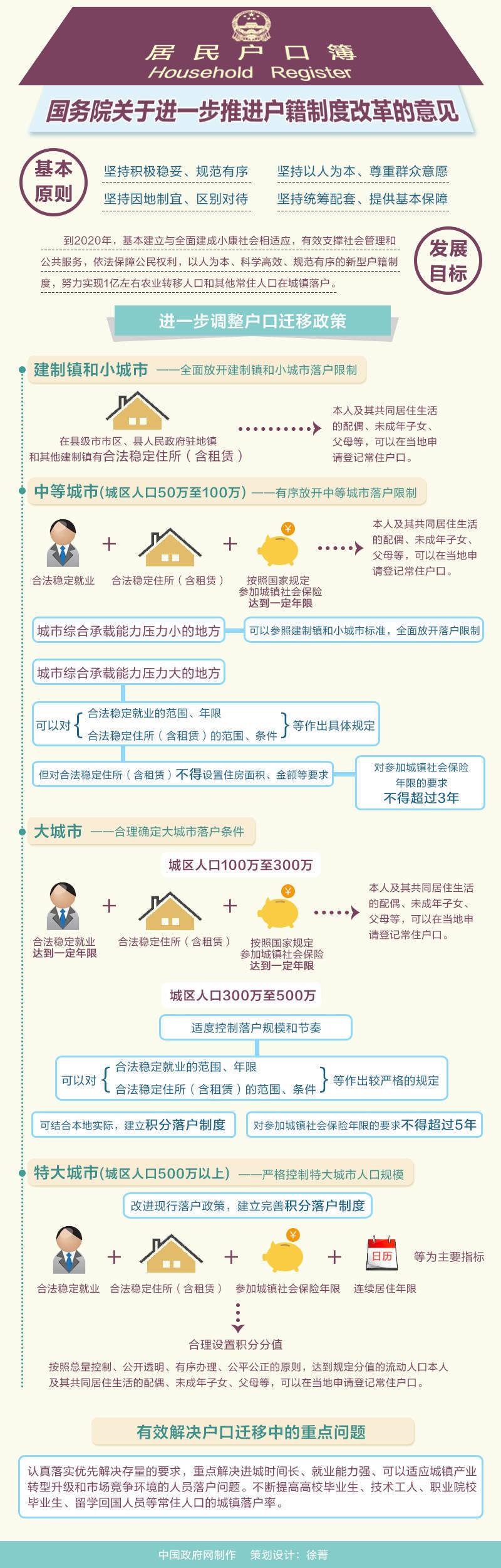 图解:户籍制度改革
