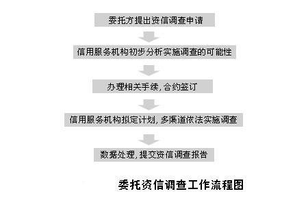 资信调查工作的方法步骤与流程
