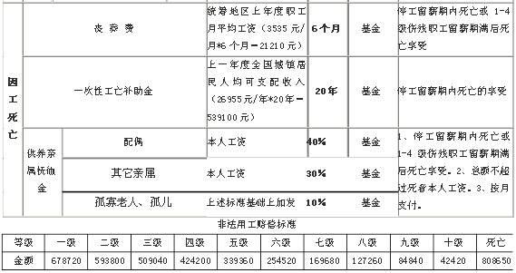 2014江西工伤赔偿项目一览表