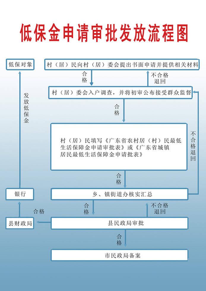 低保流程图