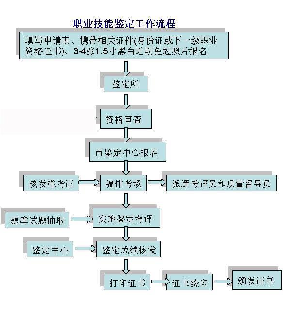 职业技能鉴定流程图