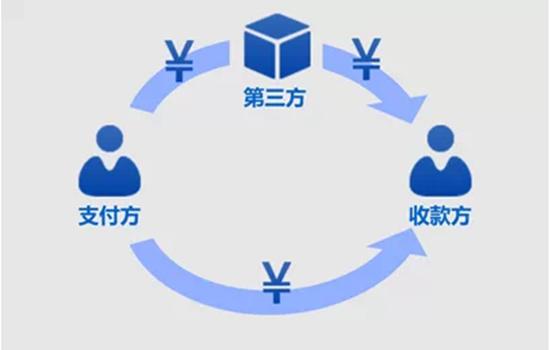 九张图看懂互联网金融模式