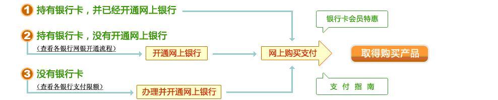 网上银行支付的基本流程