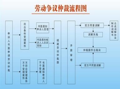 2015杭州劳动仲裁申请书范文