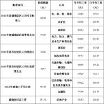 2016年安徽省交通事故具体赔偿