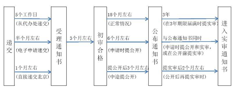 发明专利申请流程是怎样的?(附流程图)