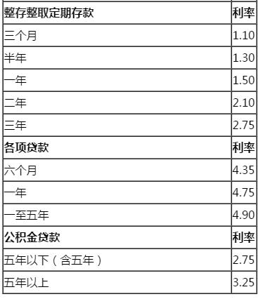 2018年银行贷款基准利率表