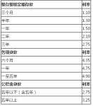 2018年银行贷款利率表
