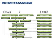建筑工程投标流程是怎样的