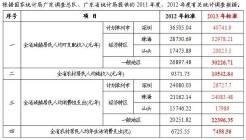广东省2013年人身损害赔偿标准...
