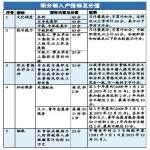 2014广州积分制入户3000指标8月起可申请