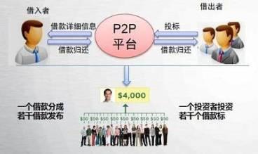 P2P网贷平台申请贷款的流程是怎样的?