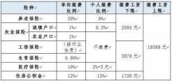 2015-2016年度北京社保基数调整...