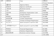 外资企业注册费用要多少